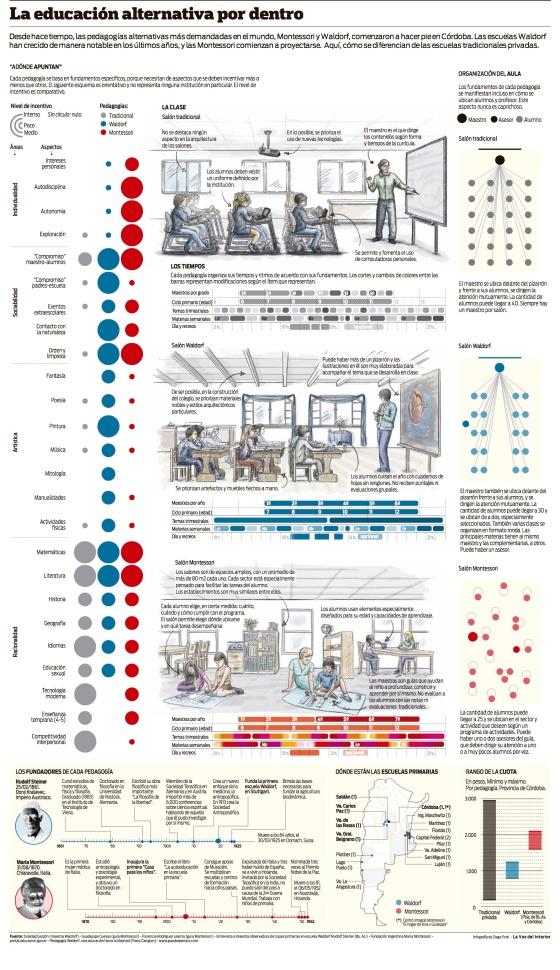 Escuela tradicional vs pedagogía Waldorf vs método Montessori